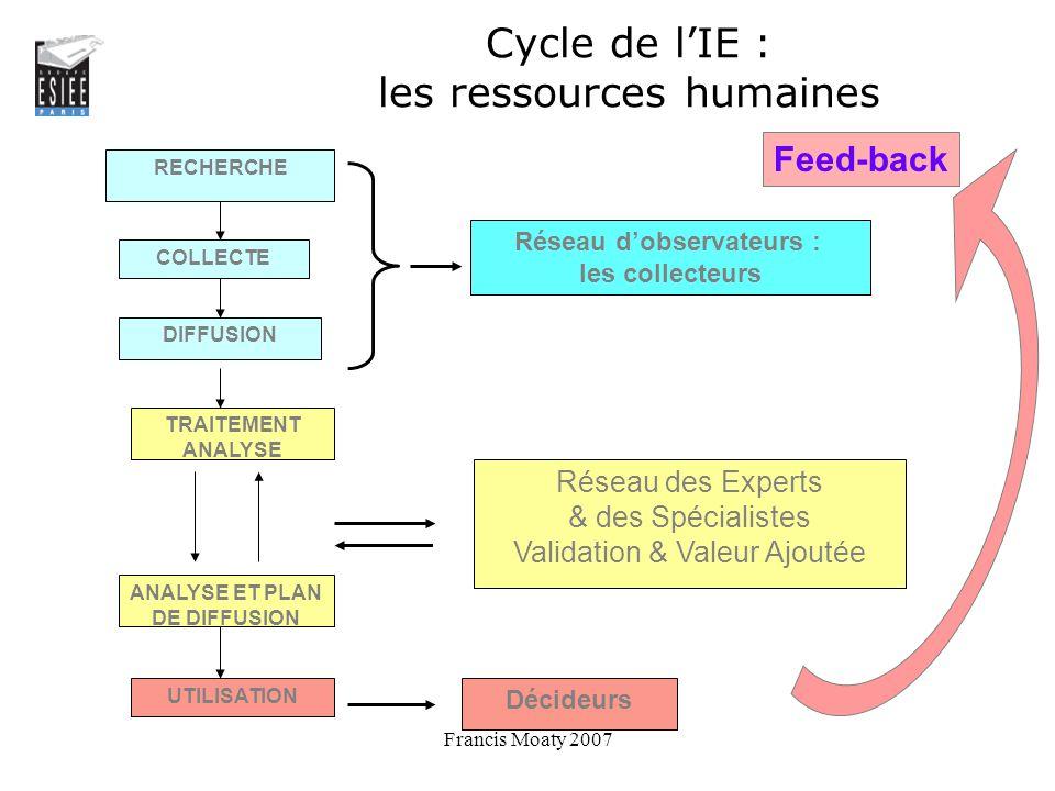 Cycle de l'IE : les ressources humaines