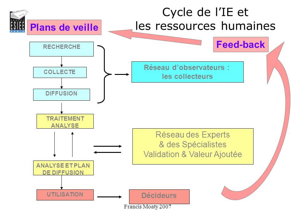 Cycle de l'IE et les ressources humaines
