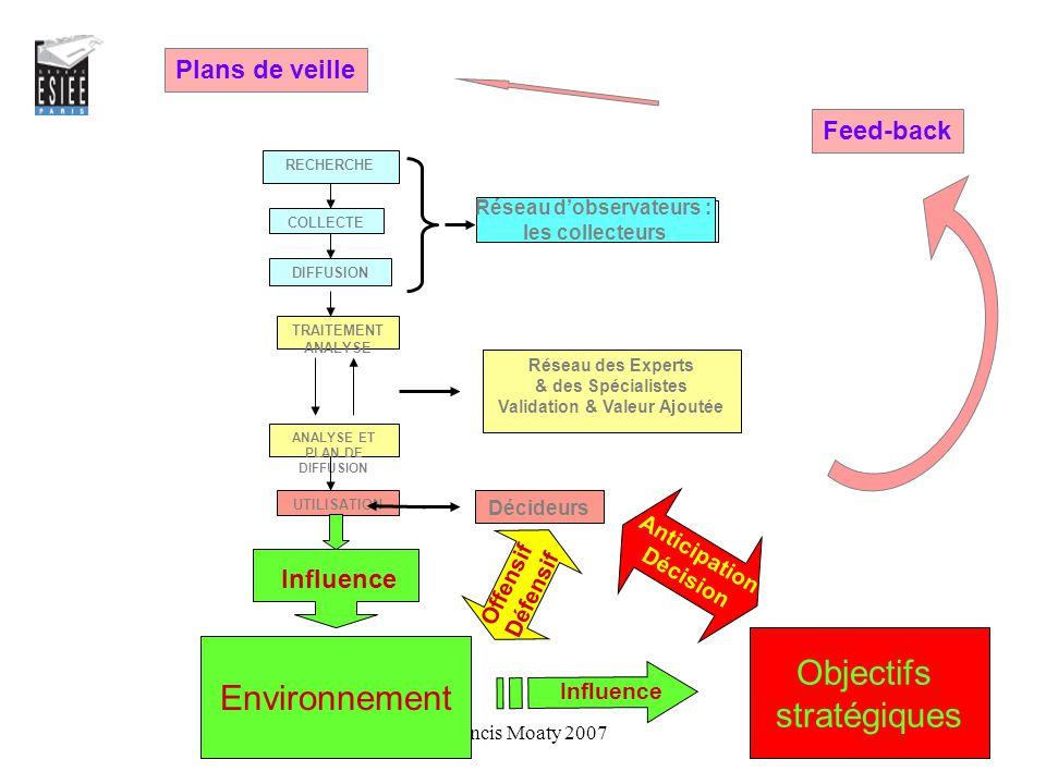 ANALYSE ET PLAN DE DIFFUSION Validation & Valeur Ajoutée