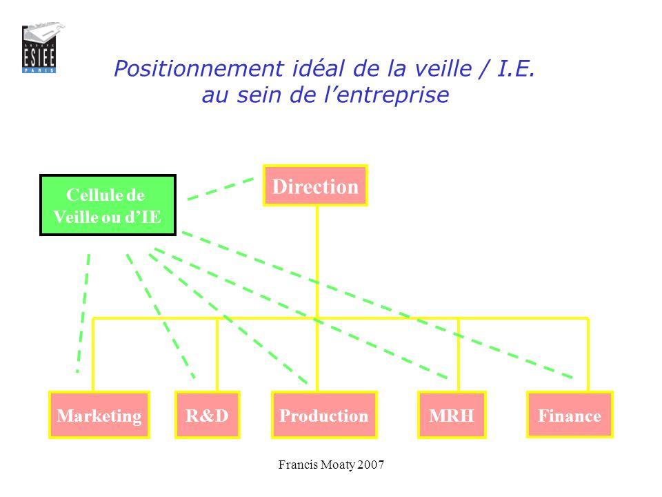 Positionnement idéal de la veille / I.E. au sein de l'entreprise