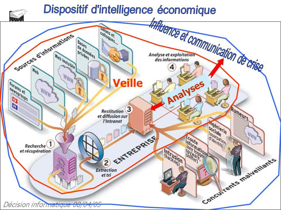 Veille Dispositif d intelligence économique Intelligence économique