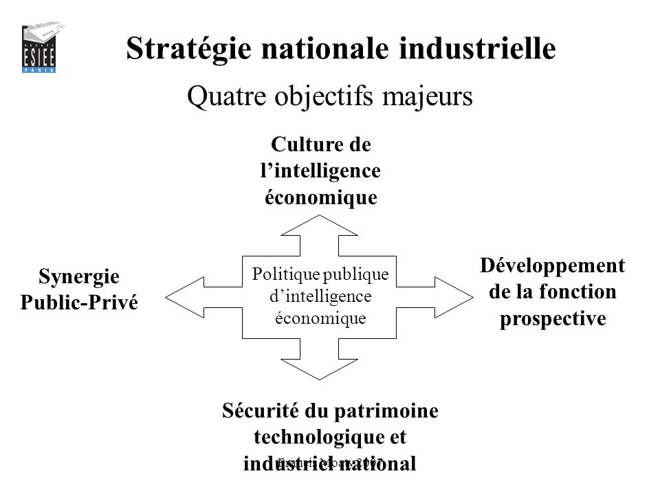 Stratégie nationale industrielle