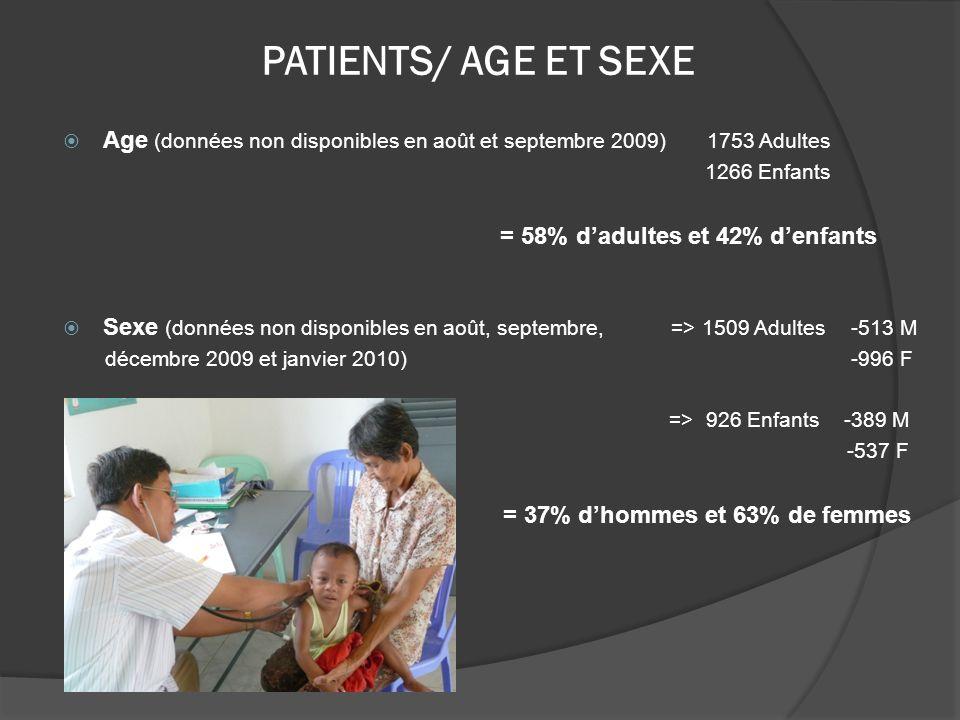 PATIENTS/ AGE ET SEXEAge (données non disponibles en août et septembre 2009) 1753 Adultes. 1266 Enfants.