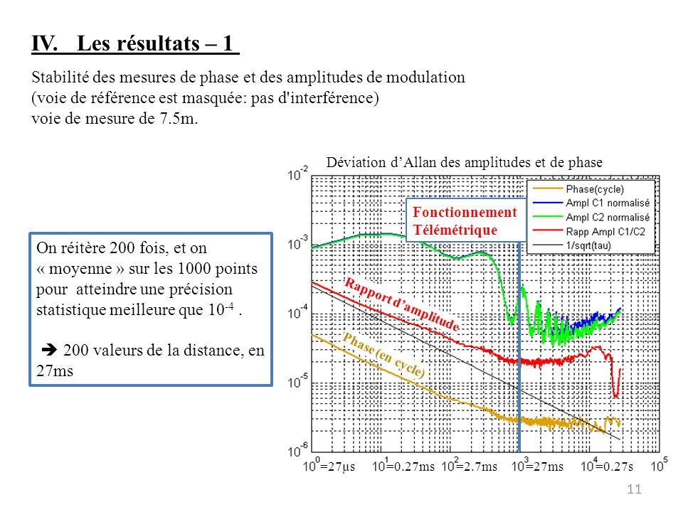 IV. Les résultats – 1 Stabilité des mesures de phase et des amplitudes de modulation. (voie de référence est masquée: pas d interférence)
