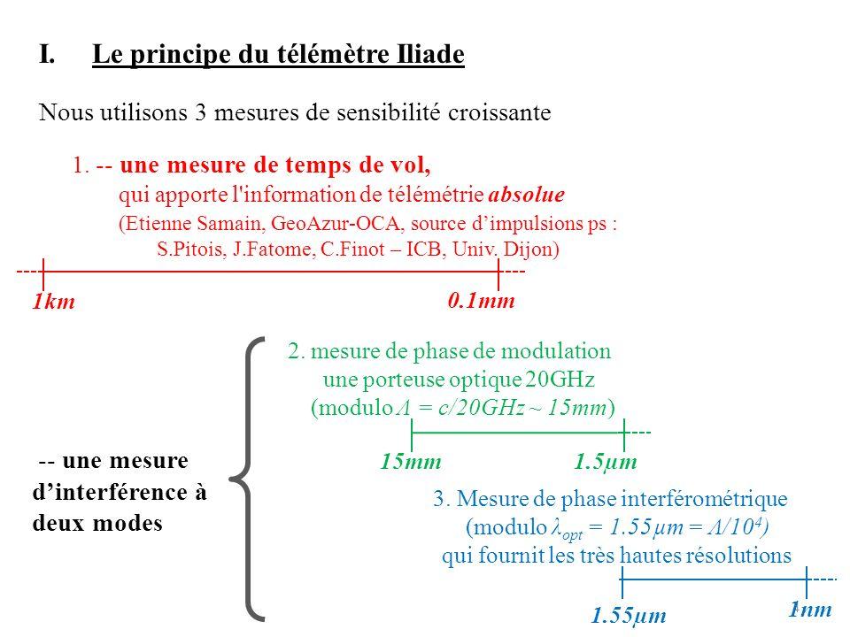 Le principe du télémètre Iliade