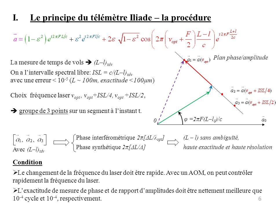 Le principe du télémètre Iliade – la procédure