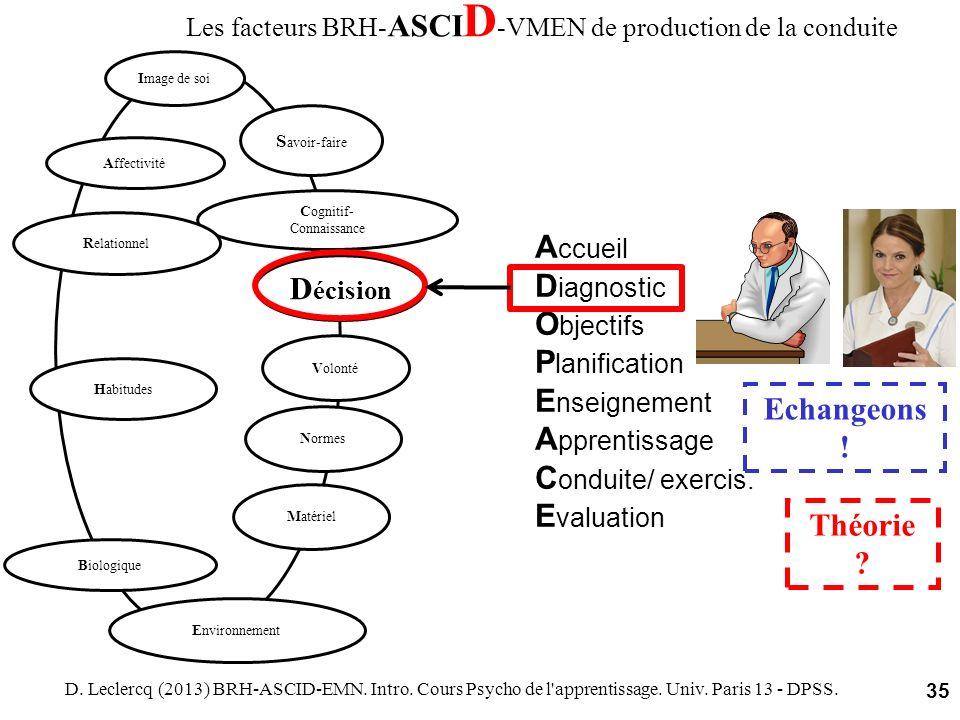 Les facteurs BRH-ASCID-VMEN de production de la conduite