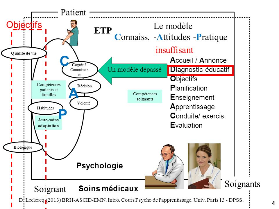 C A P Patient Objectifs Le modèle ETP Connaiss. -Attitudes -Pratique