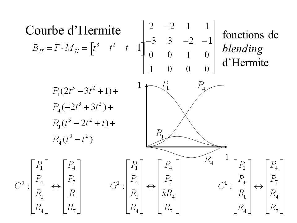 Courbe d'Hermite fonctions de blending d'Hermite 1