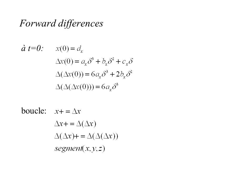 Forward differences à t=0: boucle: