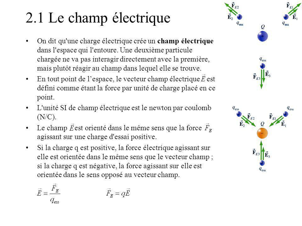 2.1 Le champ électrique