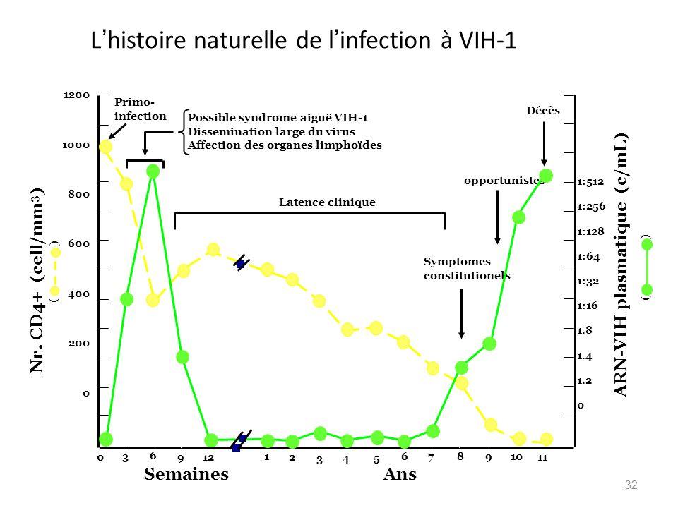 L'histoire naturelle de l'infection à VIH-1