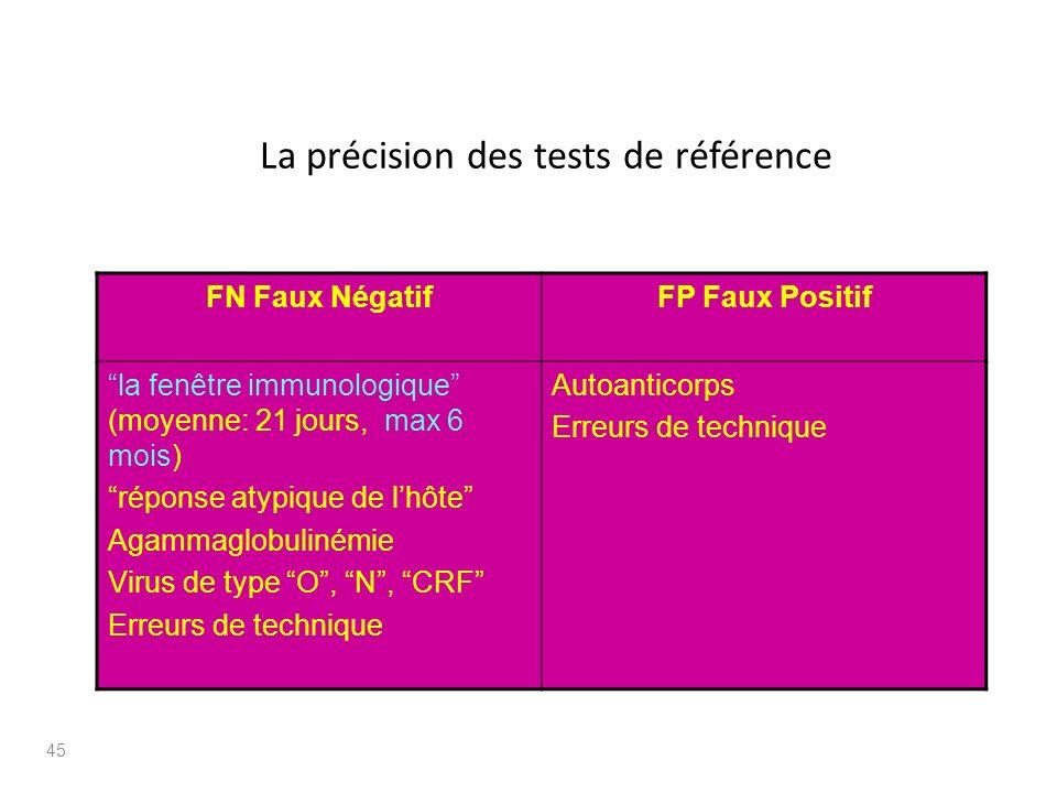 La précision des tests de référence