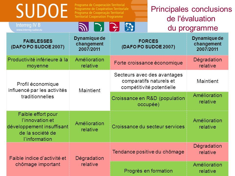 FAIBLESSES (DAFO PO SUDOE 2007) Dynamique de changement 2007/2011