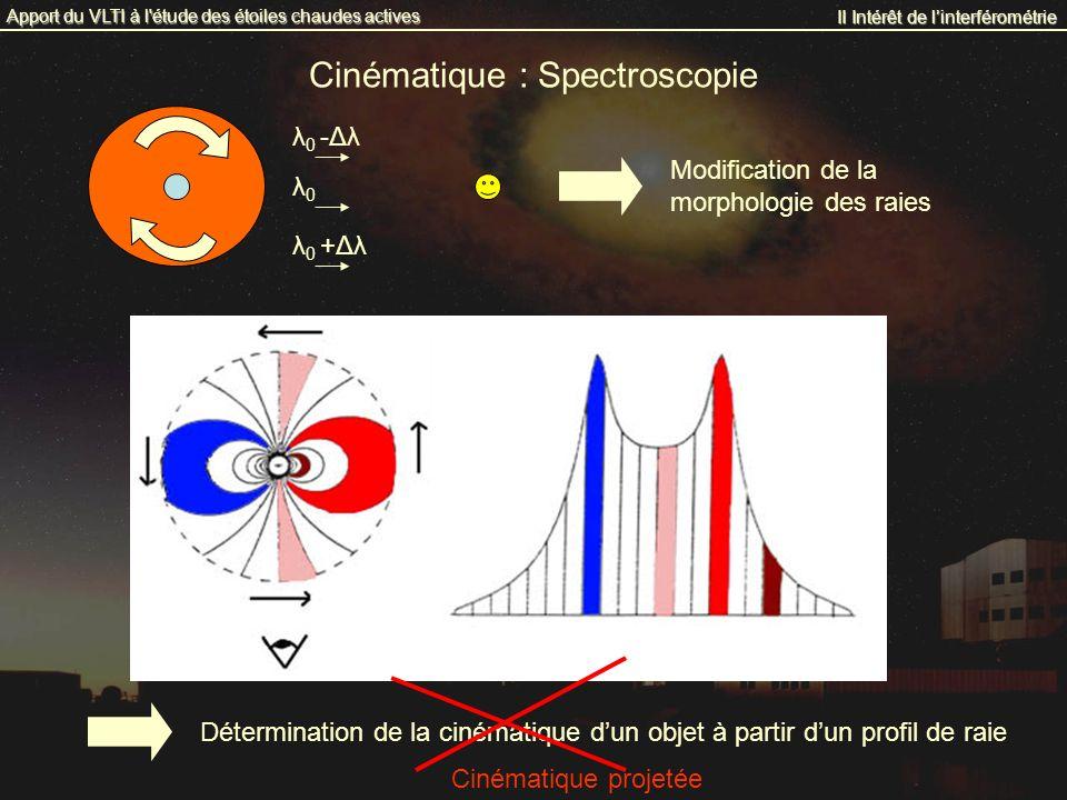 Cinématique : Spectroscopie