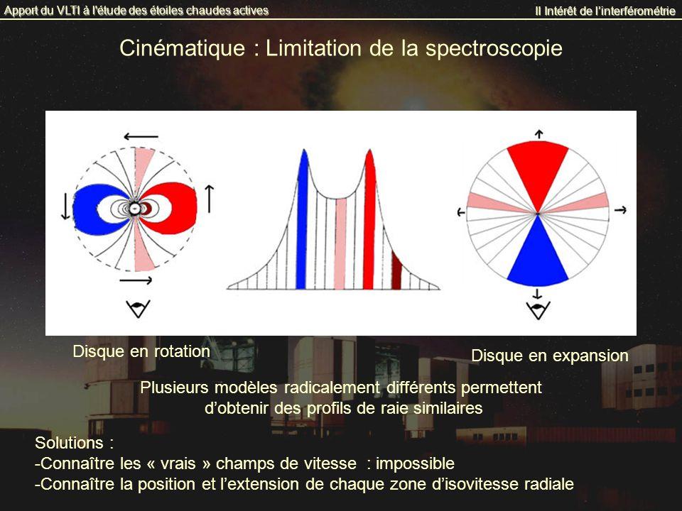 Cinématique : Limitation de la spectroscopie