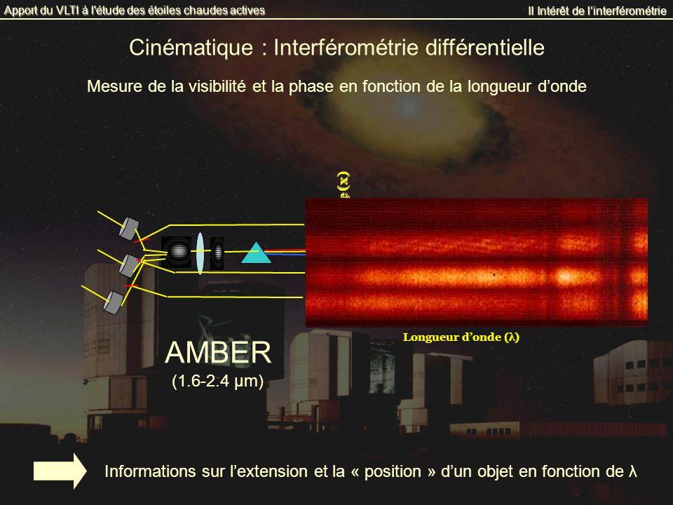 AMBER Cinématique : Interférométrie différentielle