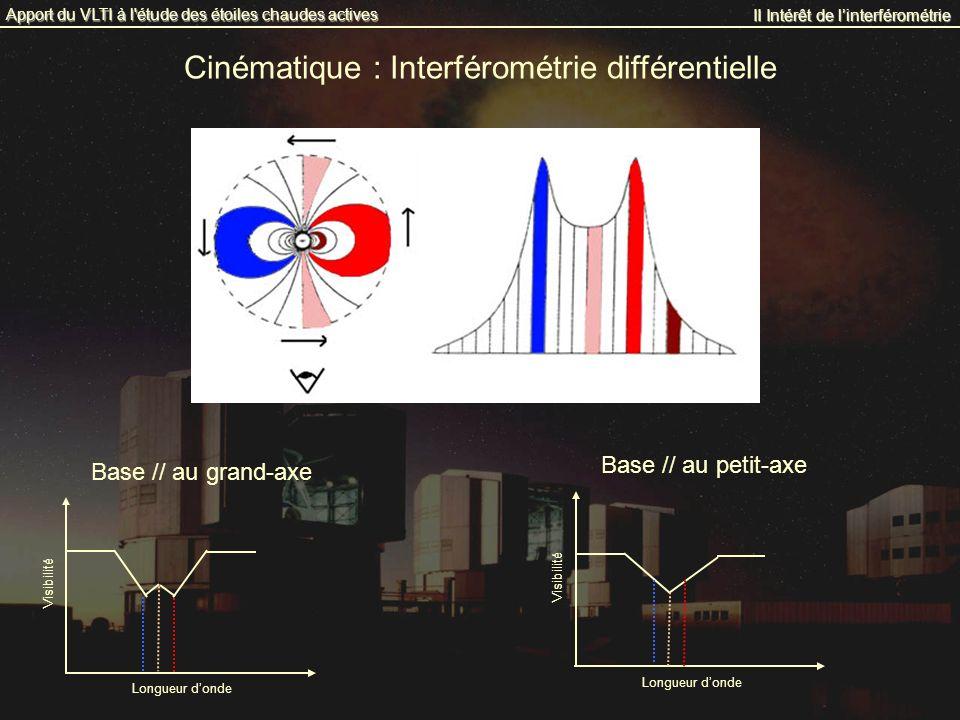 Cinématique : Interférométrie différentielle