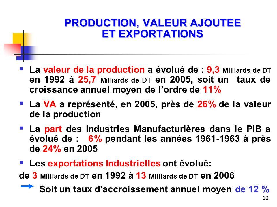 PRODUCTION, VALEUR AJOUTEE ET EXPORTATIONS