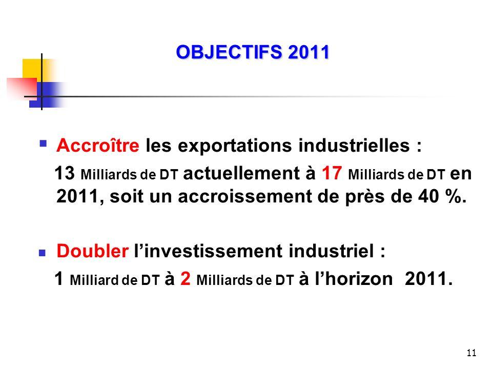 OBJECTIFS 2011 Accroître les exportations industrielles :