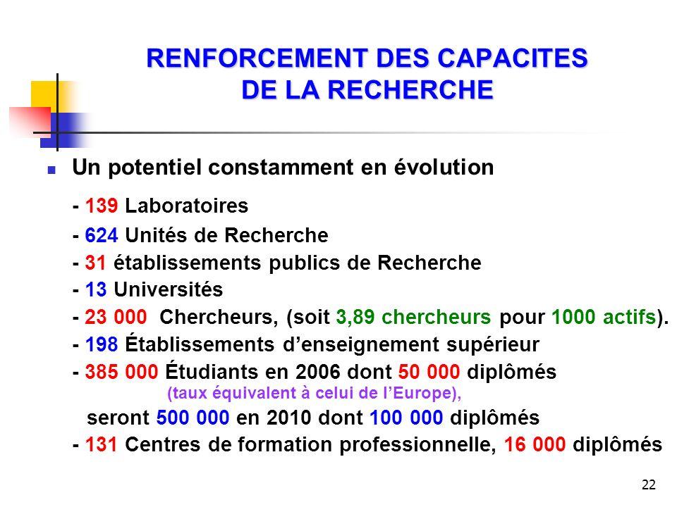 RENFORCEMENT DES CAPACITES DE LA RECHERCHE
