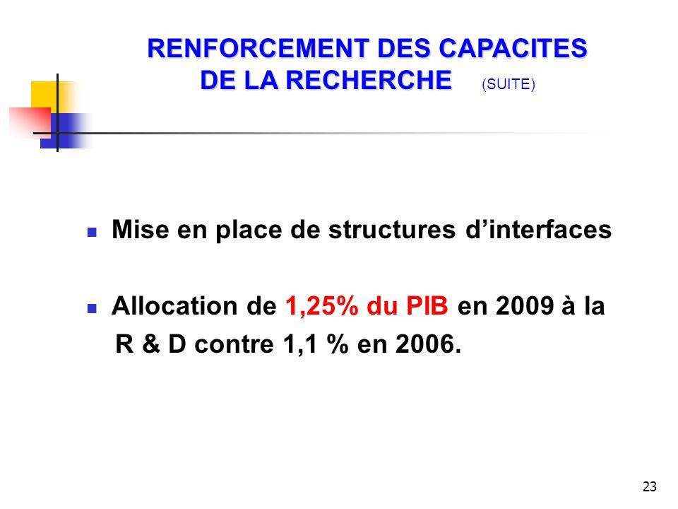 RENFORCEMENT DES CAPACITES DE LA RECHERCHE (SUITE)