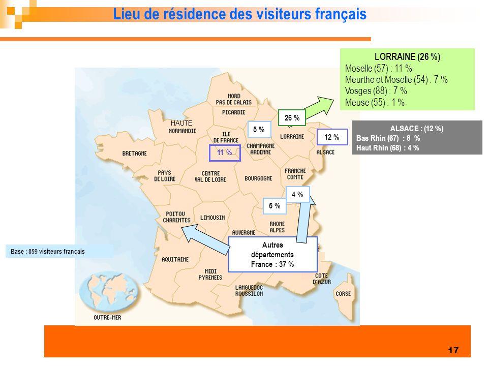 Autres départements France : 37 %