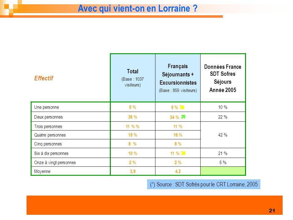 Données France SDT Sofres