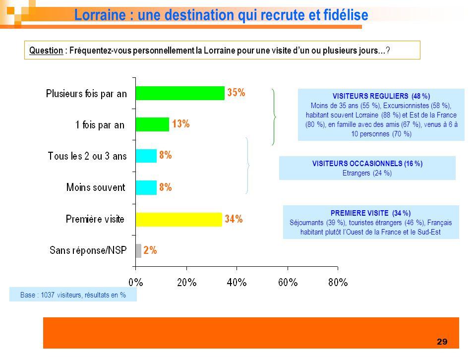 VISITEURS REGULIERS (48 %) VISITEURS OCCASIONNELS (16 %)