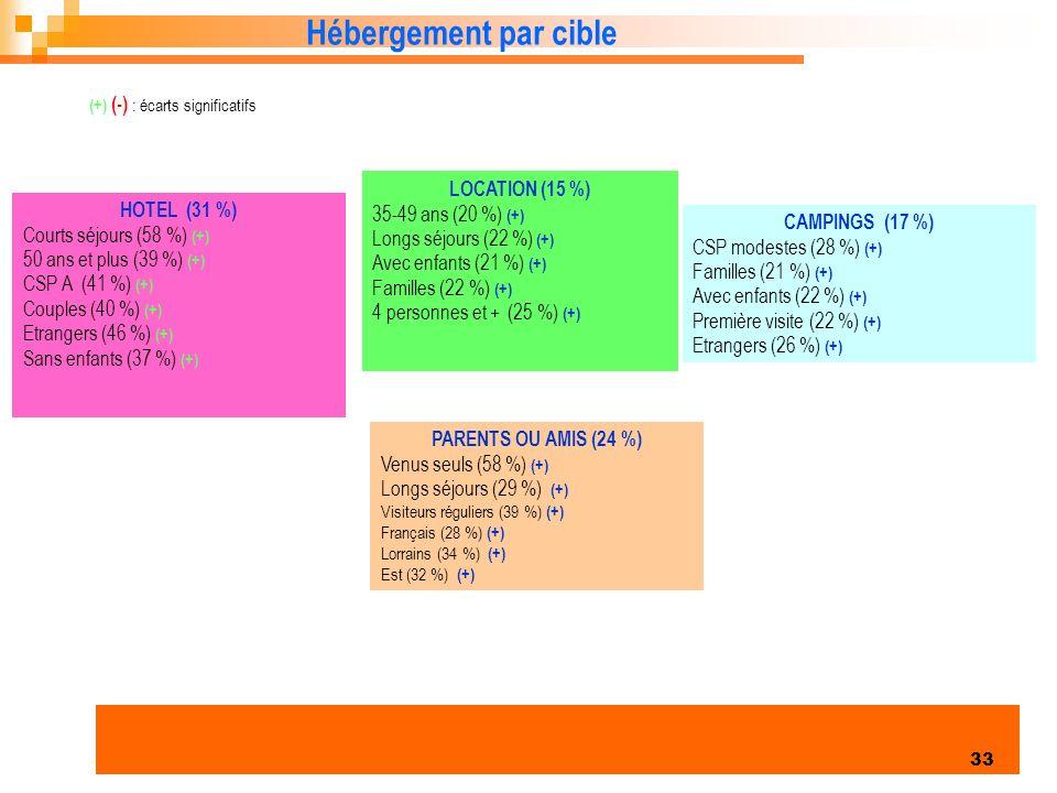 Hébergement par cible LOCATION (15 %) 35-49 ans (20 %) (+)