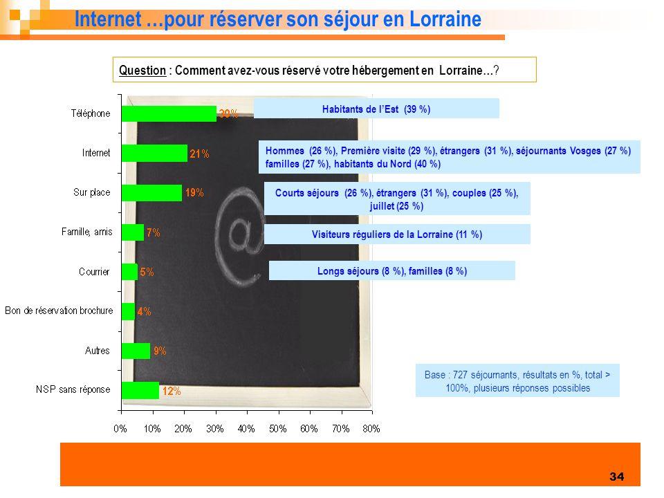 Internet …pour réserver son séjour en Lorraine