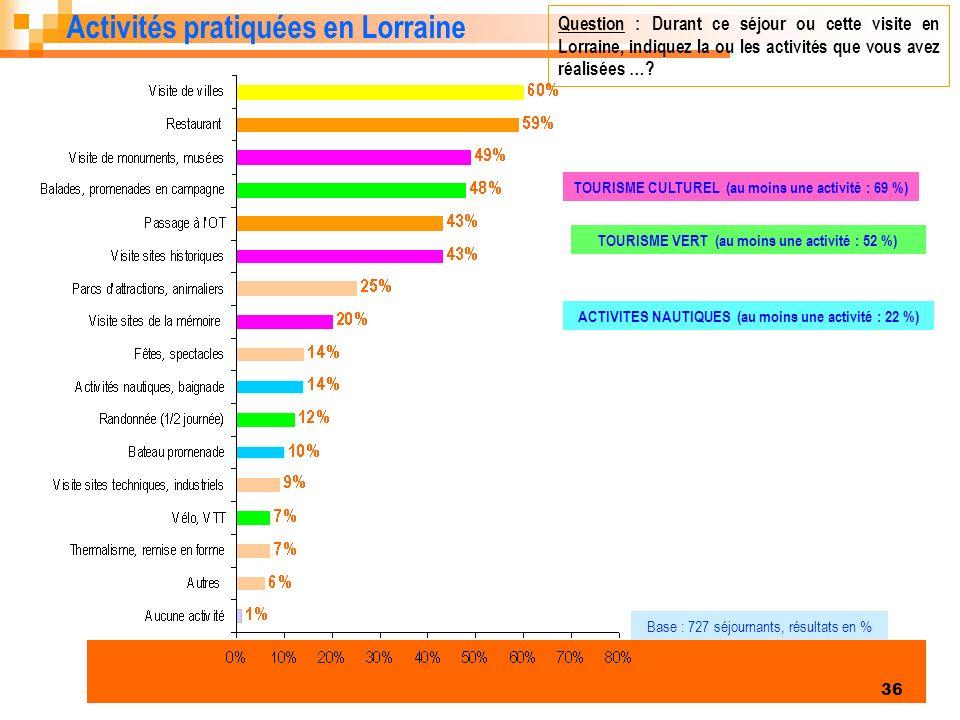 Activités pratiquées en Lorraine