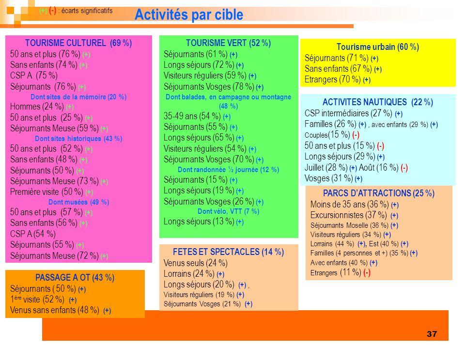 Activités par cible TOURISME CULTUREL (69 %) 50 ans et plus (76 %) (+)
