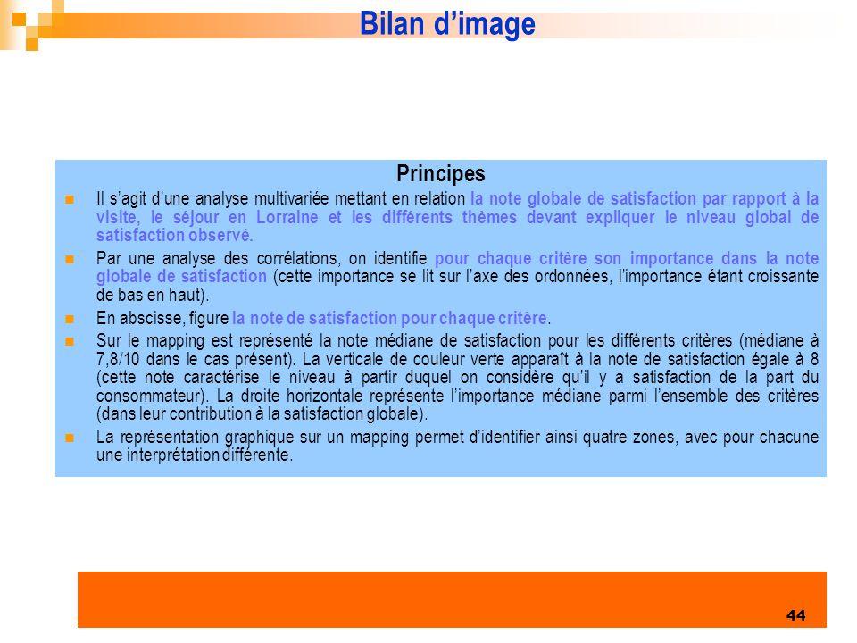 Bilan d'image Principes
