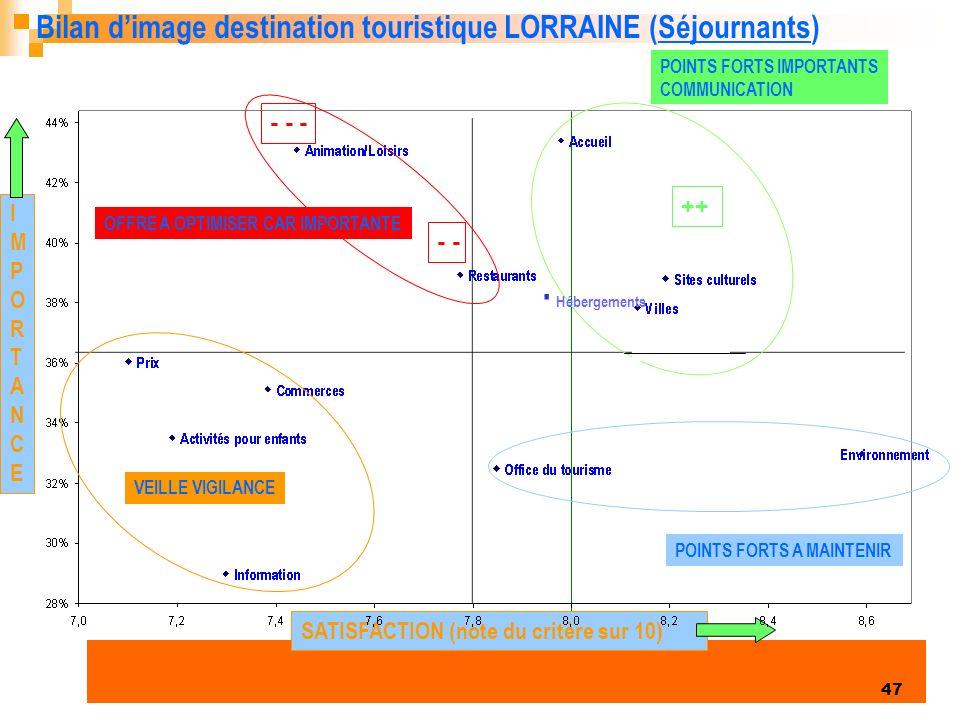 . Bilan d'image destination touristique LORRAINE (Séjournants) - - -