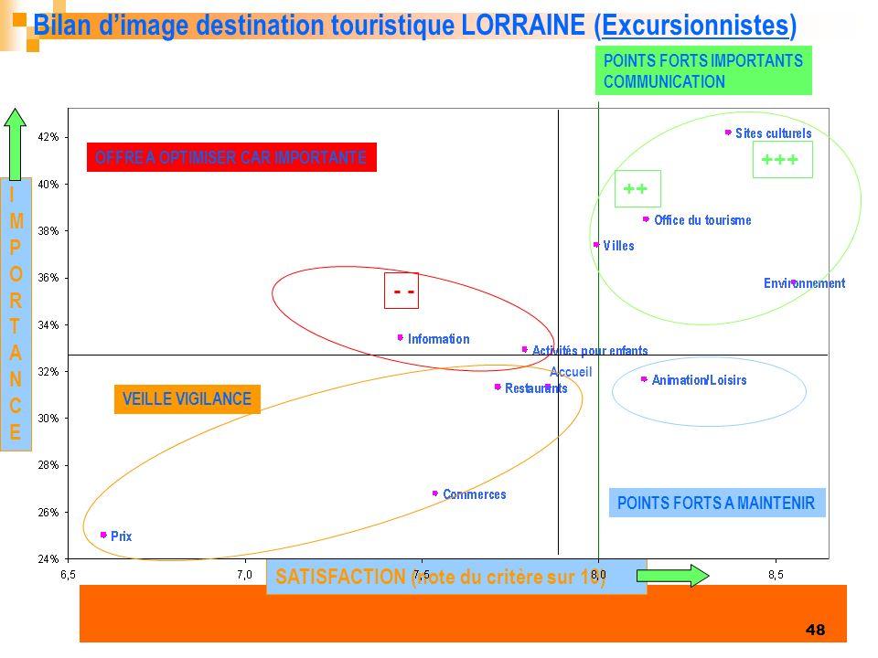 Bilan d'image destination touristique LORRAINE (Excursionnistes)