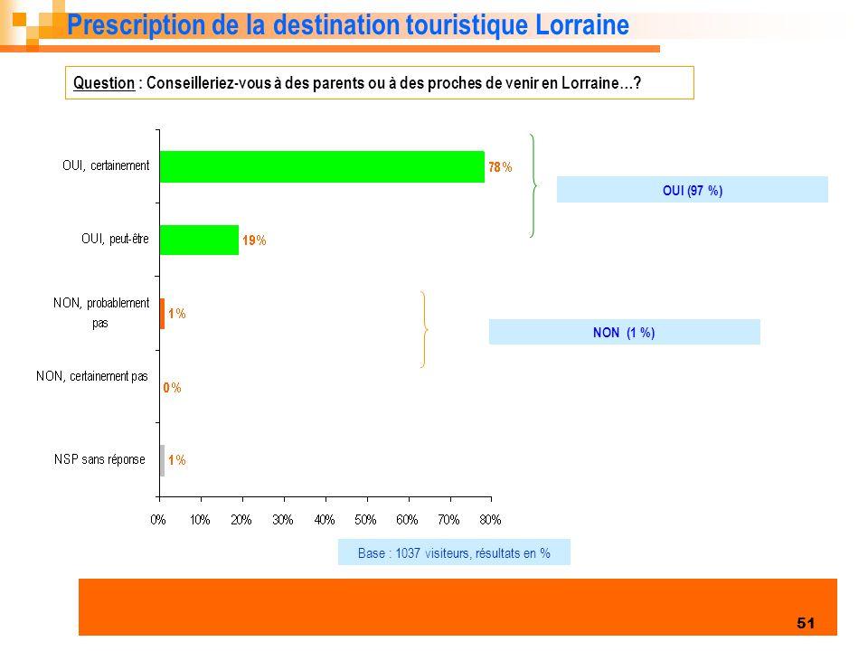 Base : 1037 visiteurs, résultats en %