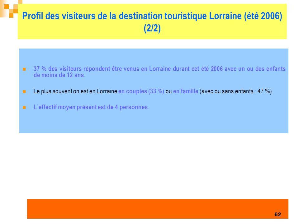 Profil des visiteurs de la destination touristique Lorraine (été 2006) (2/2)