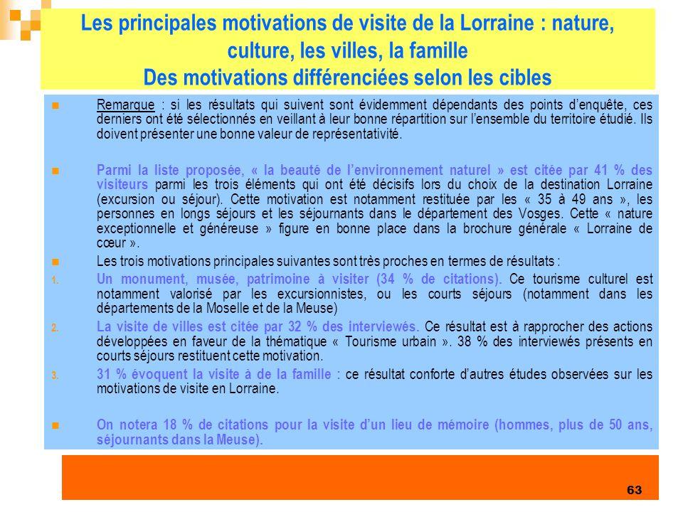 Les principales motivations de visite de la Lorraine : nature, culture, les villes, la famille Des motivations différenciées selon les cibles