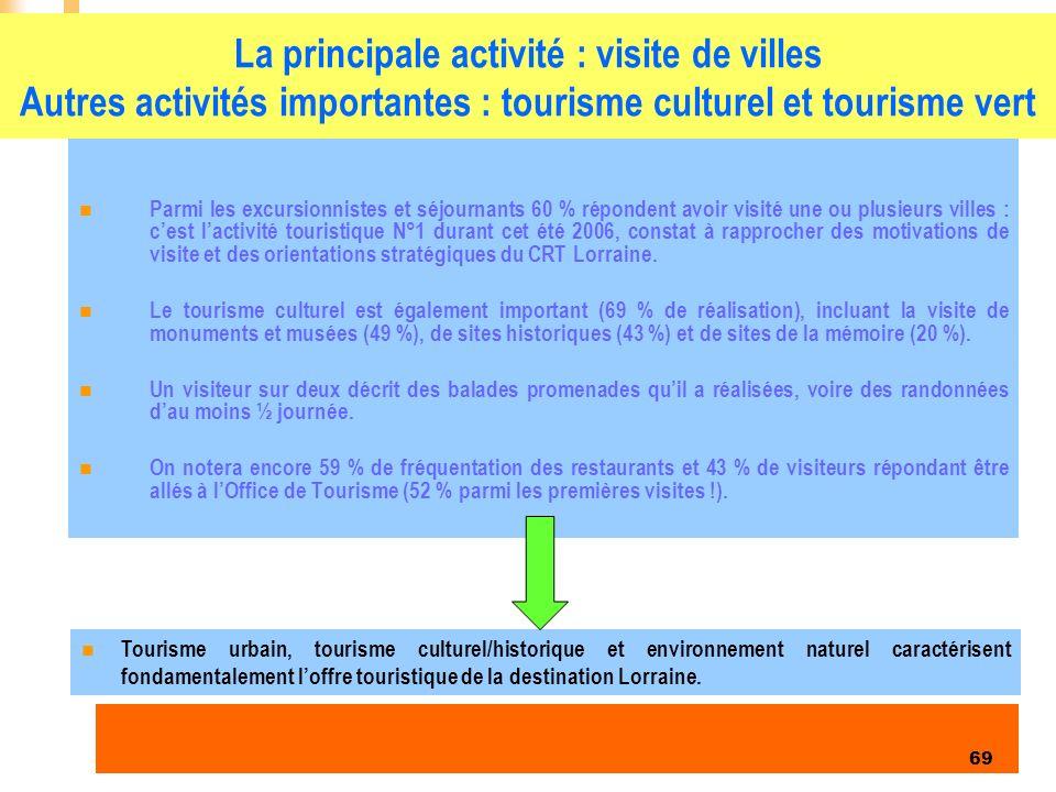 La principale activité : visite de villes Autres activités importantes : tourisme culturel et tourisme vert