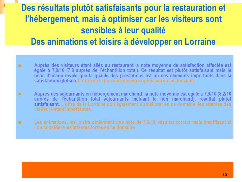 Des résultats plutôt satisfaisants pour la restauration et l'hébergement, mais à optimiser car les visiteurs sont sensibles à leur qualité Des animations et loisirs à développer en Lorraine