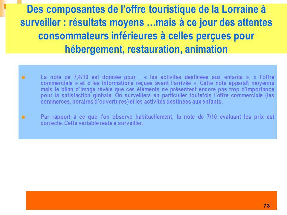 Des composantes de l'offre touristique de la Lorraine à surveiller : résultats moyens …mais à ce jour des attentes consommateurs inférieures à celles perçues pour hébergement, restauration, animation