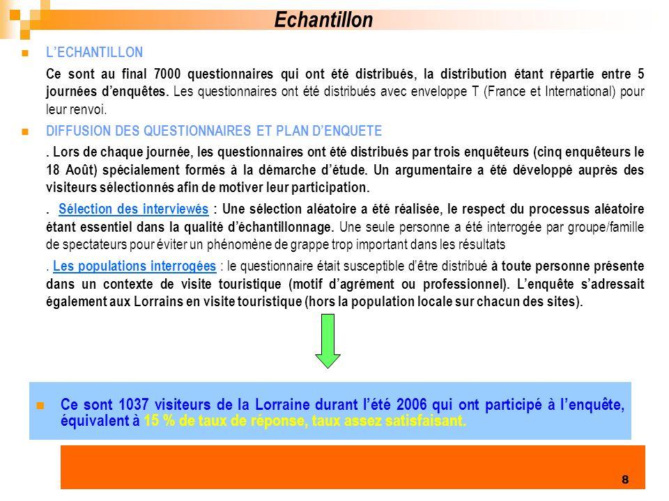 Echantillon L'ECHANTILLON.