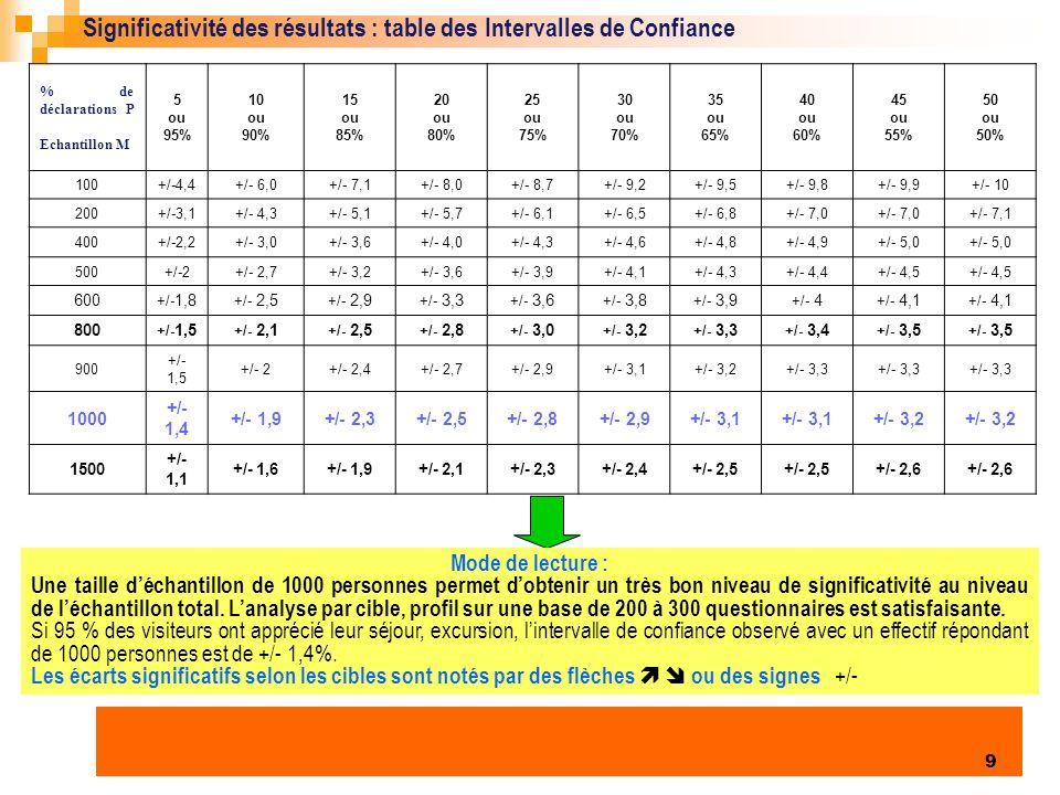 Significativité des résultats : table des Intervalles de Confiance