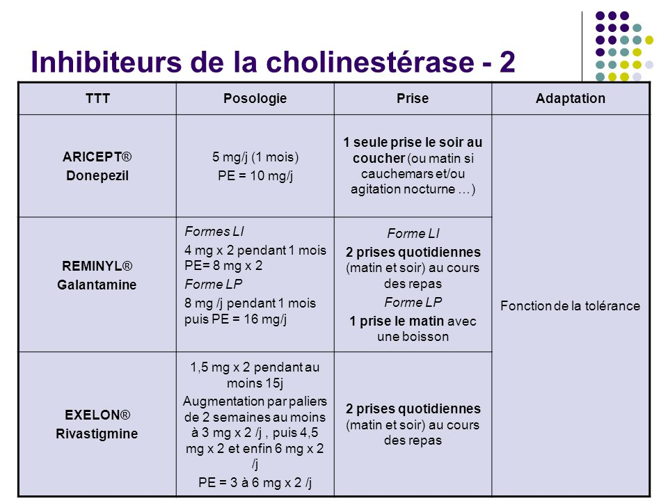 Inhibiteurs de la cholinestérase - 2