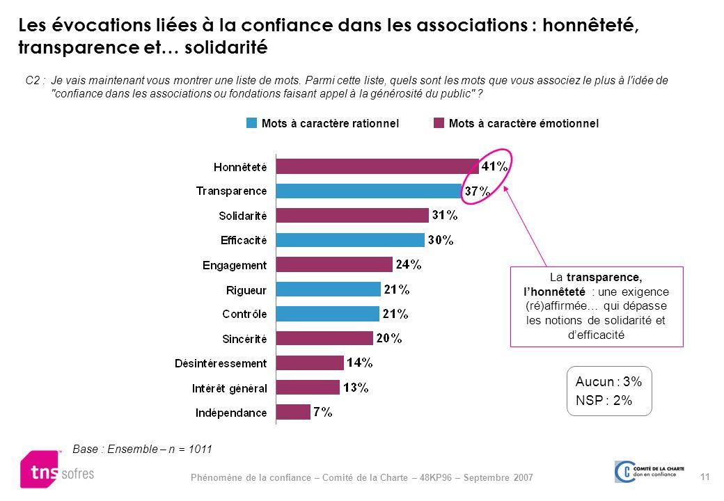 Les évocations liées à la confiance dans les associations : honnêteté, transparence et… solidarité