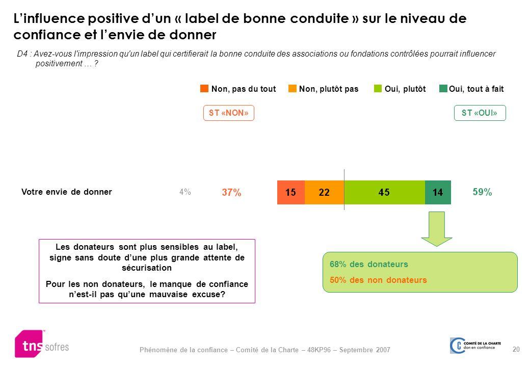 L'influence positive d'un « label de bonne conduite » sur le niveau de confiance et l'envie de donner