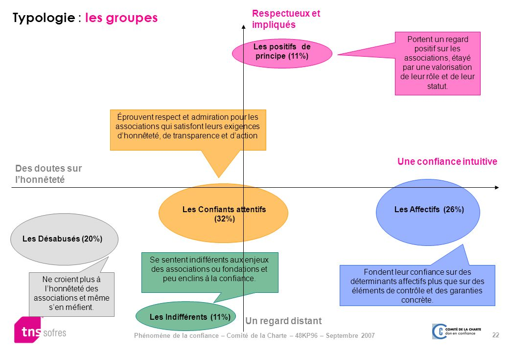 Typologie : les groupes