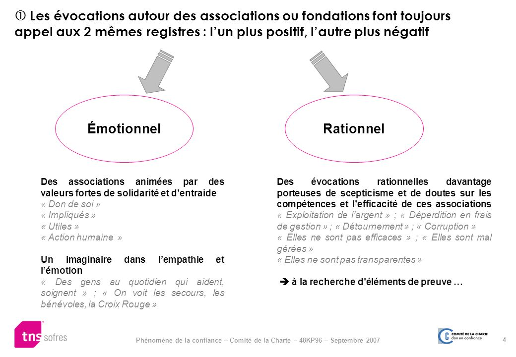  Les évocations autour des associations ou fondations font toujours appel aux 2 mêmes registres : l'un plus positif, l'autre plus négatif