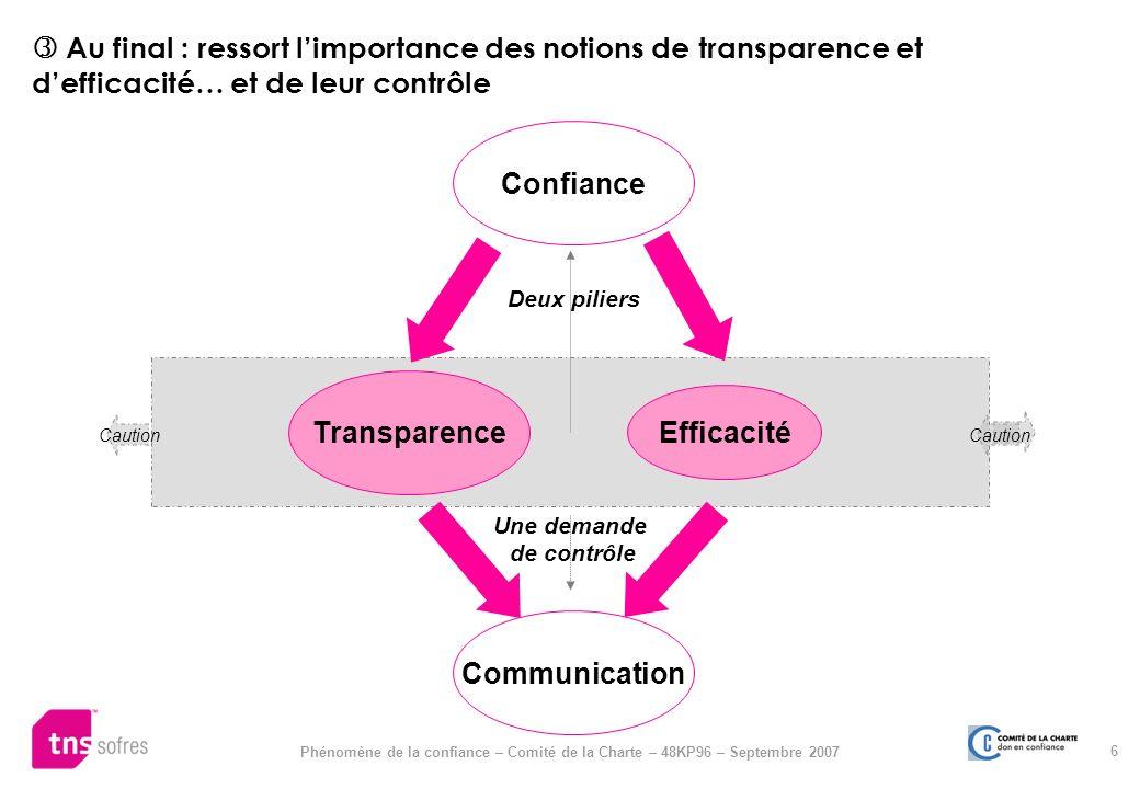 Confiance Transparence Efficacité Communication